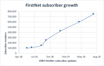 firstnet subscribers